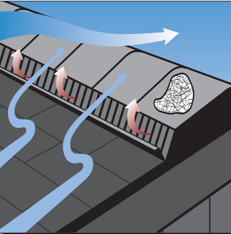 Illustration Showing Attic Ventilation Patterns.